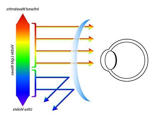 GAMMA RAY ESSENTIALS E-801-C1 Computer UV Anti Light, Anti and